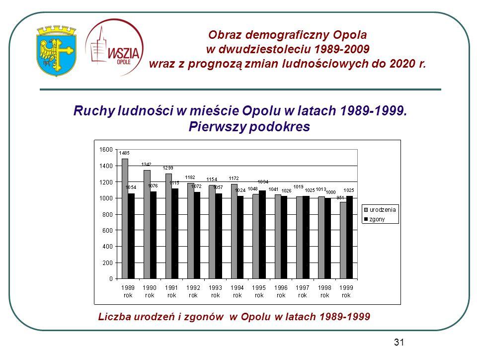 31 Ruchy ludności w mieście Opolu w latach 1989-1999. Pierwszy podokres Obraz demograficzny Opola w dwudziestoleciu 1989-2009 wraz z prognozą zmian lu