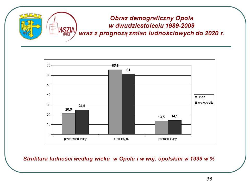 36 Struktura ludności według wieku w Opolu i w woj. opolskim w 1999 w % Obraz demograficzny Opola w dwudziestoleciu 1989-2009 wraz z prognozą zmian lu