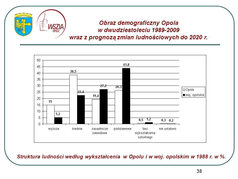 38 Obraz demograficzny Opola w dwudziestoleciu 1989-2009 wraz z prognozą zmian ludnościowych do 2020 r. Struktura ludności według wykształcenia w Opol