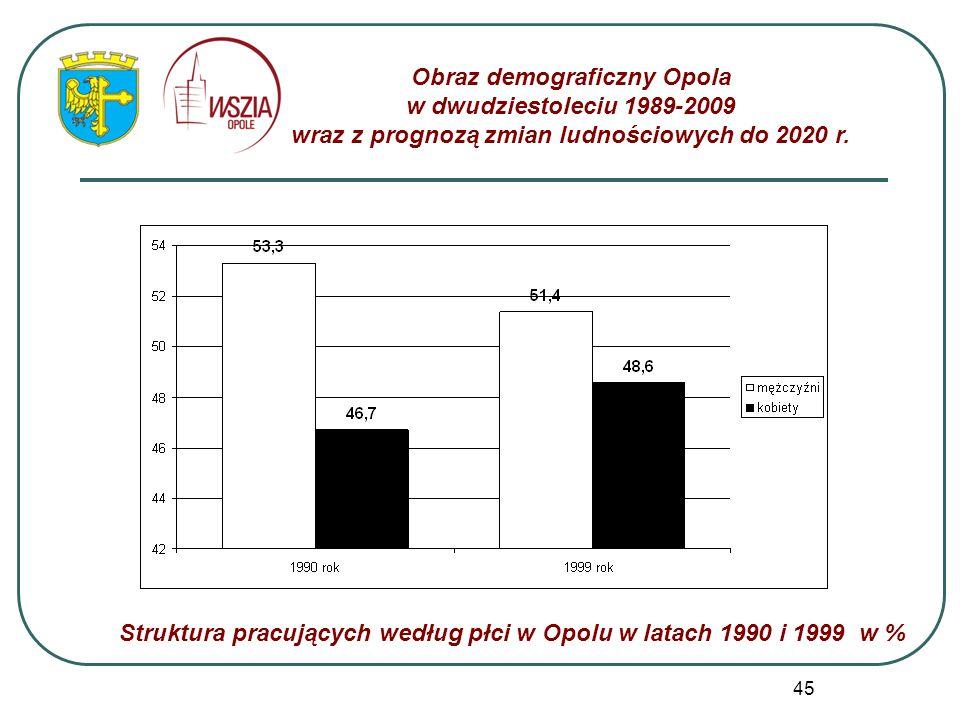 45 Obraz demograficzny Opola w dwudziestoleciu 1989-2009 wraz z prognozą zmian ludnościowych do 2020 r. Struktura pracujących według płci w Opolu w la