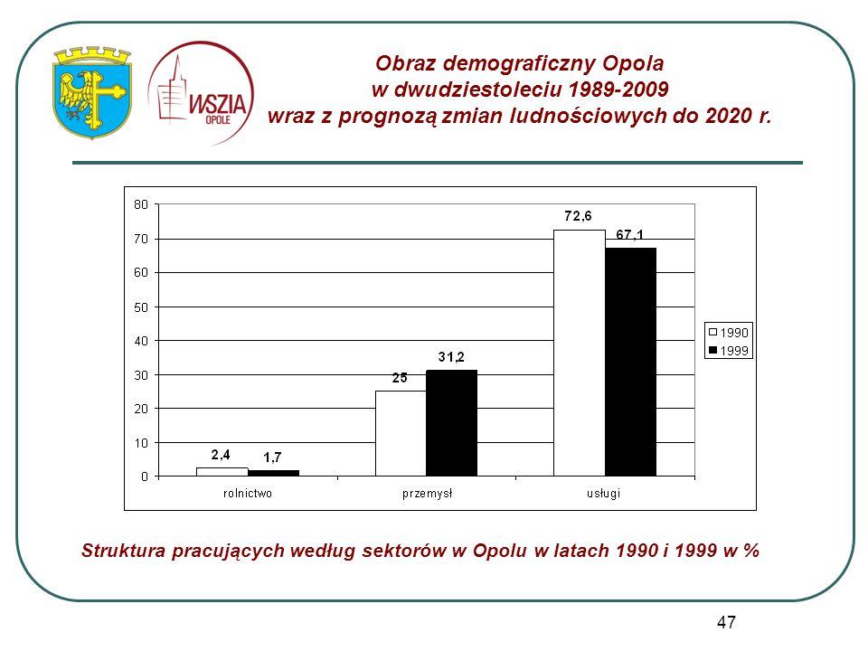 47 Obraz demograficzny Opola w dwudziestoleciu 1989-2009 wraz z prognozą zmian ludnościowych do 2020 r. Struktura pracujących według sektorów w Opolu
