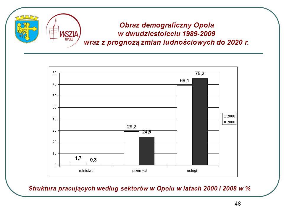 48 Obraz demograficzny Opola w dwudziestoleciu 1989-2009 wraz z prognozą zmian ludnościowych do 2020 r. Struktura pracujących według sektorów w Opolu
