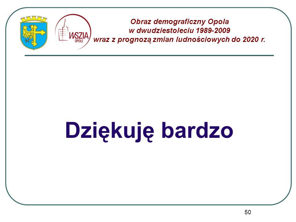 50 Dziękuję bardzo Obraz demograficzny Opola w dwudziestoleciu 1989-2009 wraz z prognozą zmian ludnościowych do 2020 r.