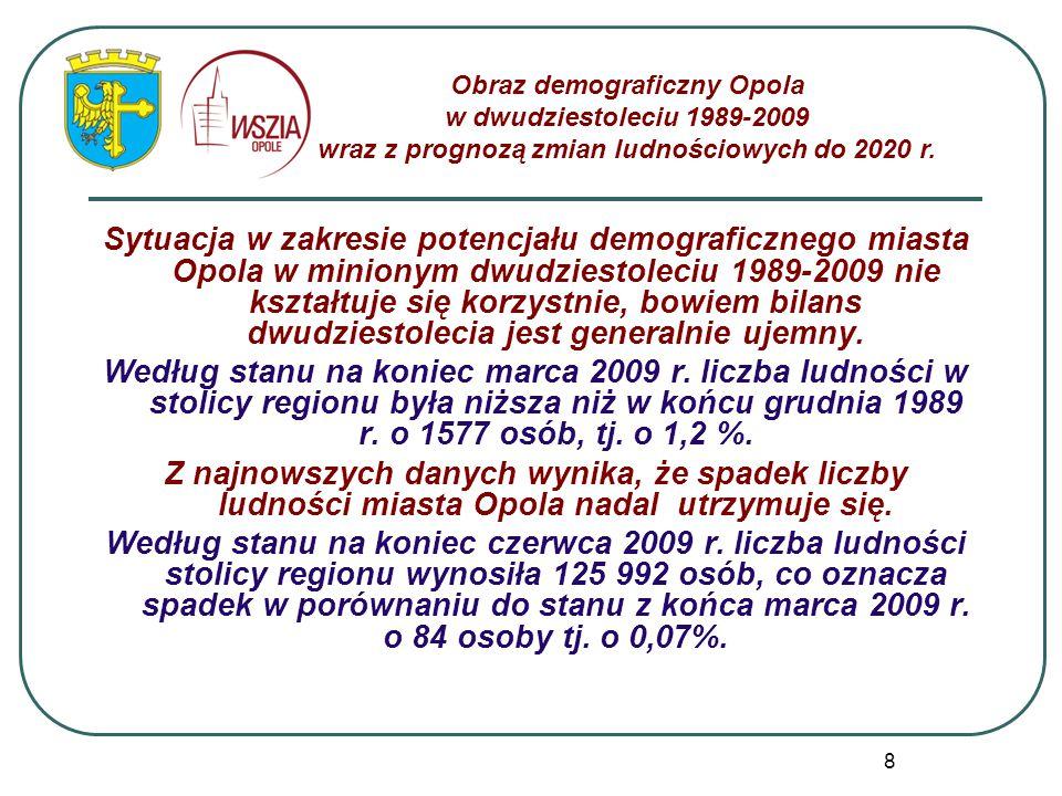 8 Sytuacja w zakresie potencjału demograficznego miasta Opola w minionym dwudziestoleciu 1989-2009 nie kształtuje się korzystnie, bowiem bilans dwudzi