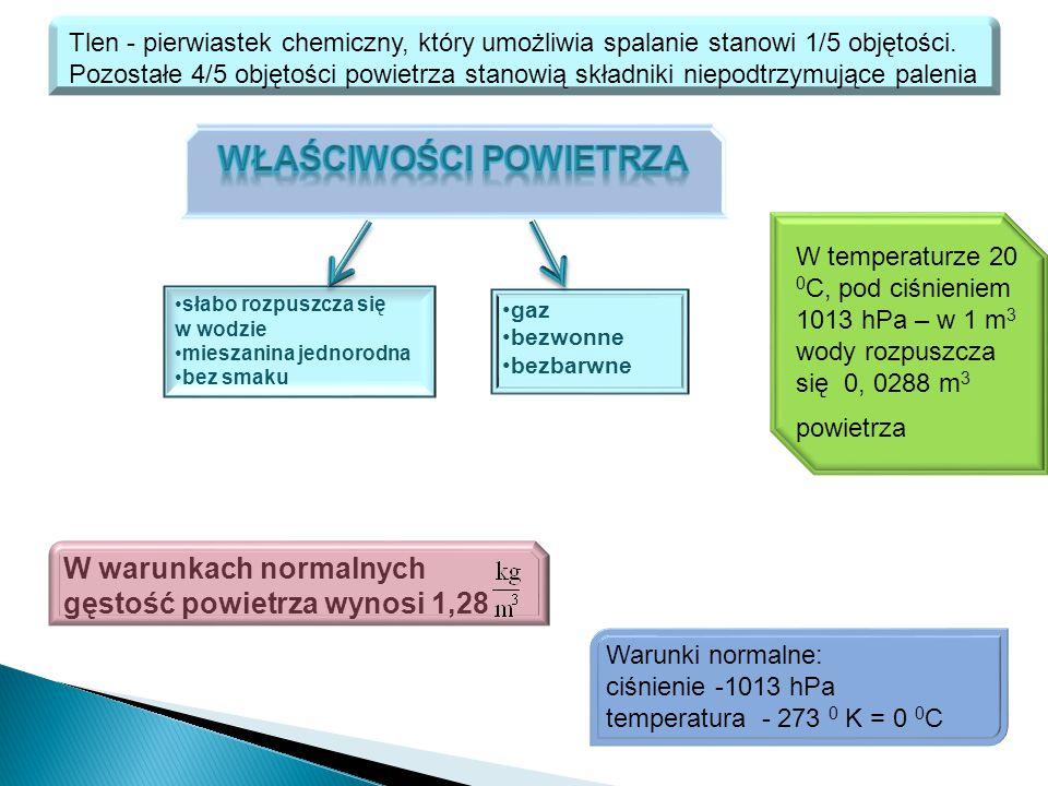 Tlen - pierwiastek chemiczny, który umożliwia spalanie stanowi 1/5 objętości. Pozostałe 4/5 objętości powietrza stanowią składniki niepodtrzymujące pa