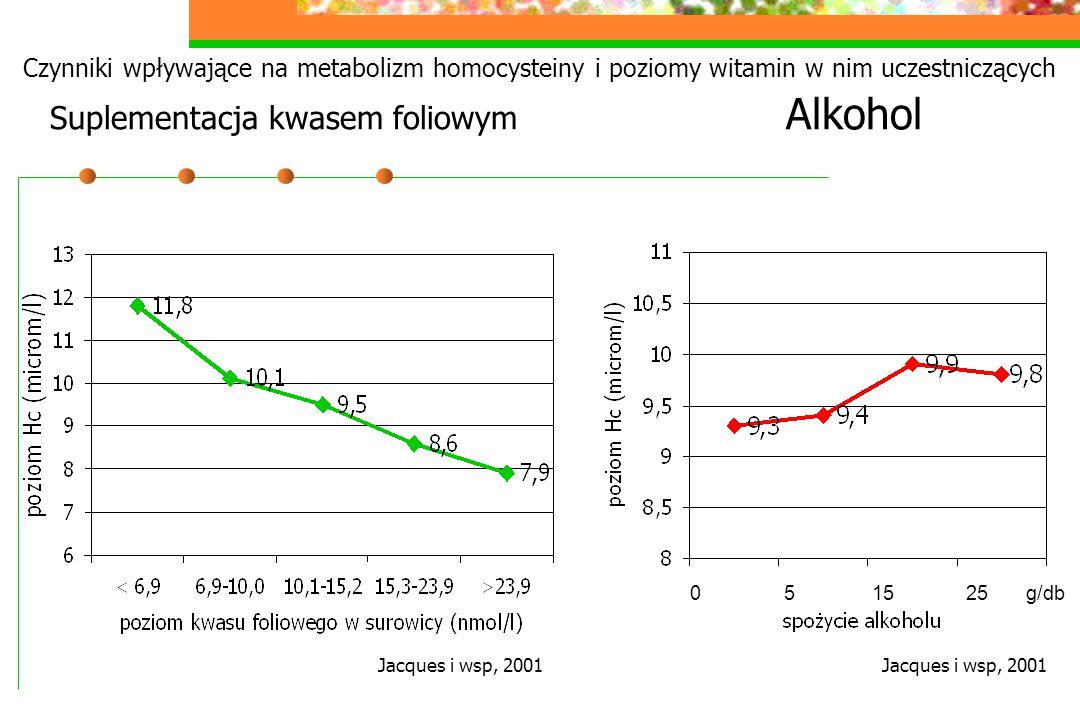 Czynniki wpływające na metabolizm homocysteiny i poziomy witamin w nim uczestniczących Suplementacja kwasem foliowym Alkohol Jacques i wsp, 2001 0 5 1