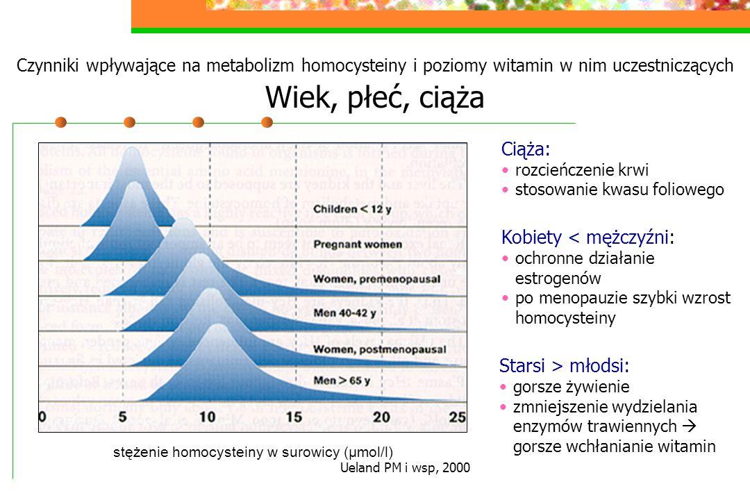 Czynniki wpływające na metabolizm homocysteiny i poziomy witamin w nim uczestniczących Wiek, płeć, ciąża Ueland PM i wsp, 2000 stężenie homocysteiny w