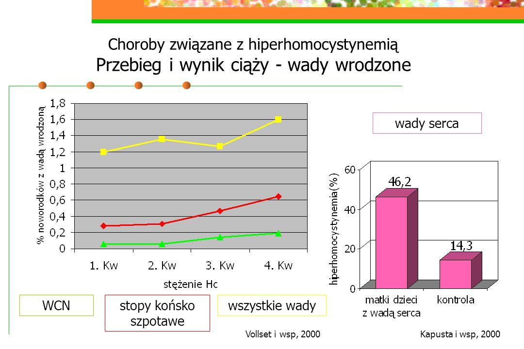 Choroby związane z hiperhomocystynemią Przebieg i wynik ciąży - wady wrodzone stopy końsko szpotawe wszystkie wadyWCN Vollset i wsp, 2000Kapusta i wsp