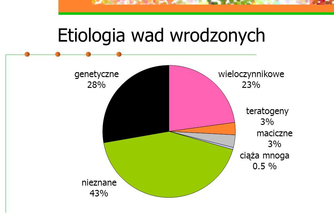 Etiologia wad wrodzonych wieloczynnikowe 23% genetyczne 28% nieznane 43% teratogeny 3% maciczne 3% ciąża mnoga 0.5 %