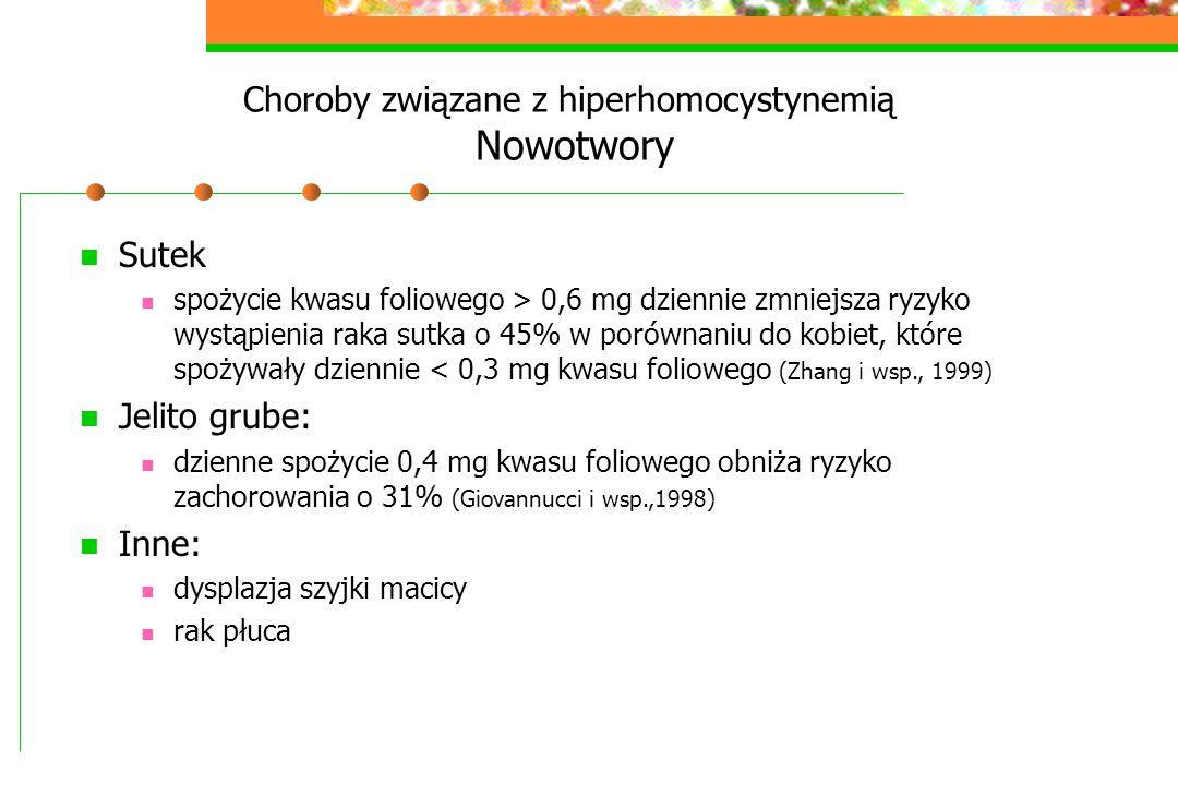 Choroby związane z hiperhomocystynemią Nowotwory Sutek spożycie kwasu foliowego > 0,6 mg dziennie zmniejsza ryzyko wystąpienia raka sutka o 45% w poró