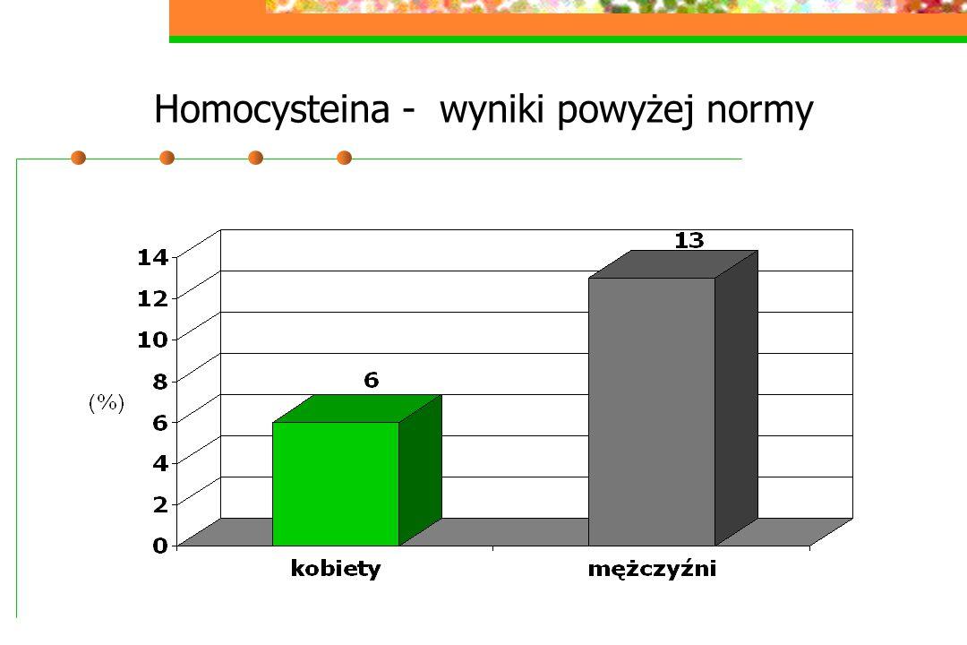 Homocysteina - wyniki powyżej normy