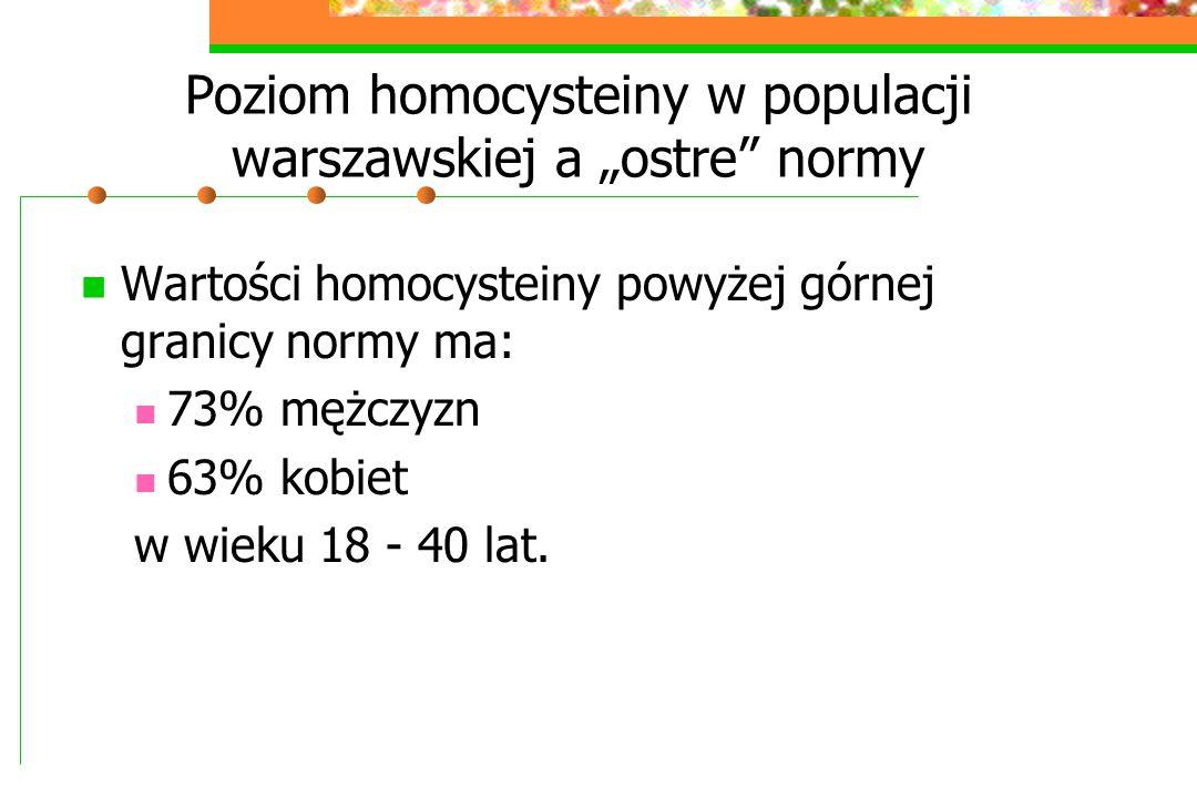 """Poziom homocysteiny w populacji warszawskiej a """"ostre"""" normy Wartości homocysteiny powyżej górnej granicy normy ma: 73% mężczyzn 63% kobiet w wieku 18"""