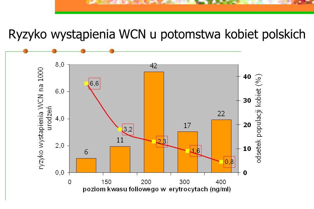 Ryzyko wystąpienia WCN u potomstwa kobiet polskich 0 150 200 300 400