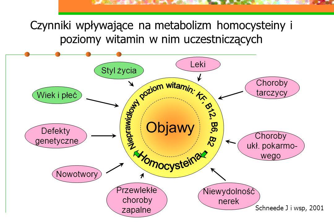 Czynniki wpływające na metabolizm homocysteiny i poziomy witamin w nim uczestniczących Styl życia Choroby ukł. pokarmo- wego Niewydolność nerek Przewl