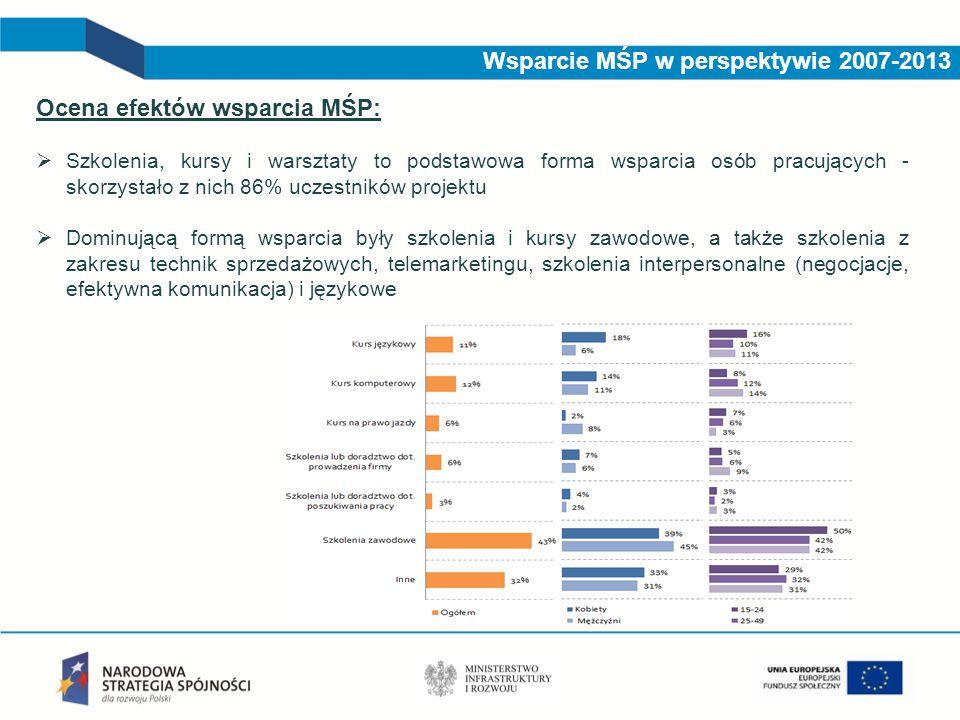 Wsparcie MŚP w perspektywie 2007-2013 Ocena efektów wsparcia MŚP:  Szkolenia, kursy i warsztaty to podstawowa forma wsparcia osób pracujących - skorz