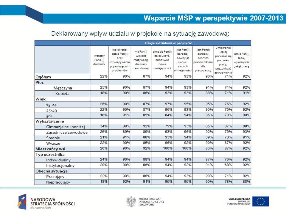 Wsparcie MŚP w perspektywie 2007-2013 Ocena efektów wsparcia:  Większość uczestników projektu (ok.