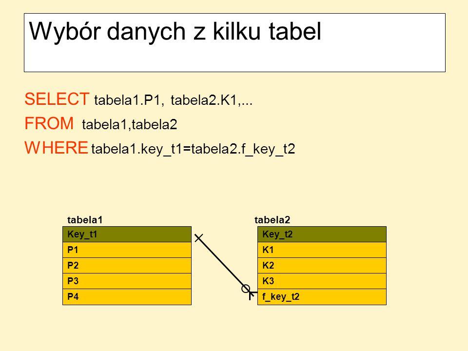 Wybór danych z kilku tabel SELECT tabela1.P1, tabela2.K1,... FROM tabela1,tabela2 WHERE tabela1.key_t1=tabela2.f_key_t2 Key_t1 P1 P2 P3 P4 Key_t2 K1 K