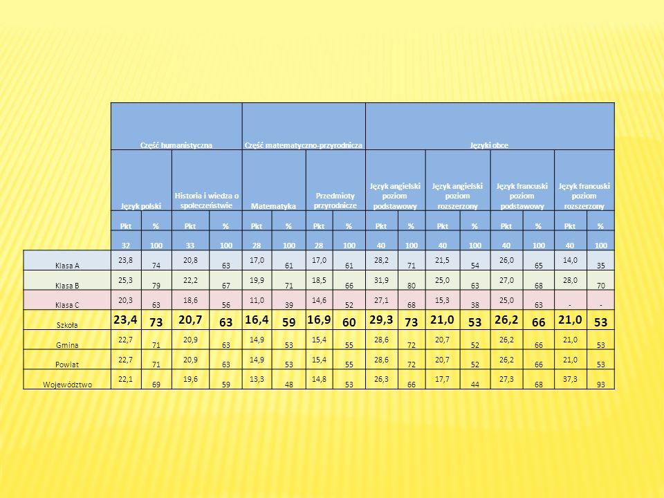 Stanin Historia i wiedza o społeczeństwie Język polski Przedmioty przyrodnicze Matematyka Język angielski na poziomie podstawowym 129,2 – 41,8 16,8–40,524,6–34,510,8–20,722,2–37,8 241,9 – 50, 2 40,6–56,434,6–42,320,8–32,937,9–48,7 350, 3 – 53, 9 56,5–61,542,4–46,133,0–38,748,8–55,2 454,0 – 56,5 61,6–65, 146,2–49,038,8–43,155,3–60,8 556,6 – 59,2 65,2–68,749,1–52,143,2–47,560,9–66,9 659,3 – 62,3 68,8–72,052,2–55,347,6–52,467,0–73,5 762,4 – 66,0 72,1–76,055,4–59,752,5–59,173,6–81,6 8 66,1 – 73,4 76,1–82, 159,8–68,959,2–72,181,7–92,8 973,5 – 90,2 82,2–93, 269,0–95,372,2–97,292,9–99,3