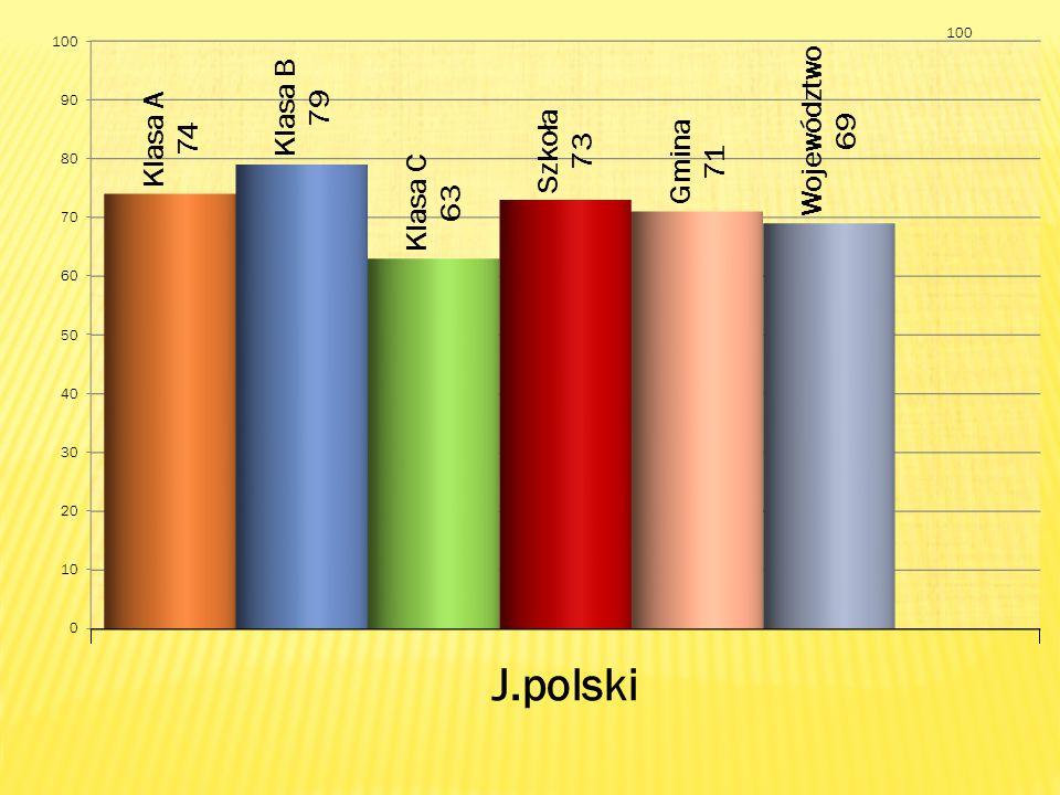 Uczniowie, którzy osiągnęli najwyższe wyniki z poszczególnych części egzaminu gimnazjalnego