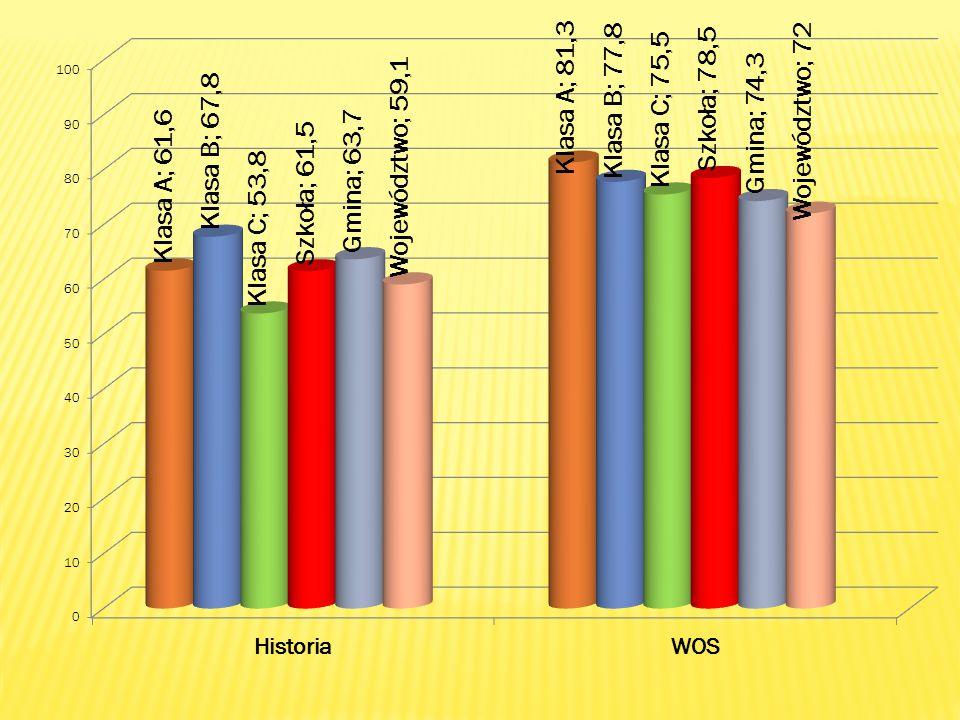 Historia i WOS( max.