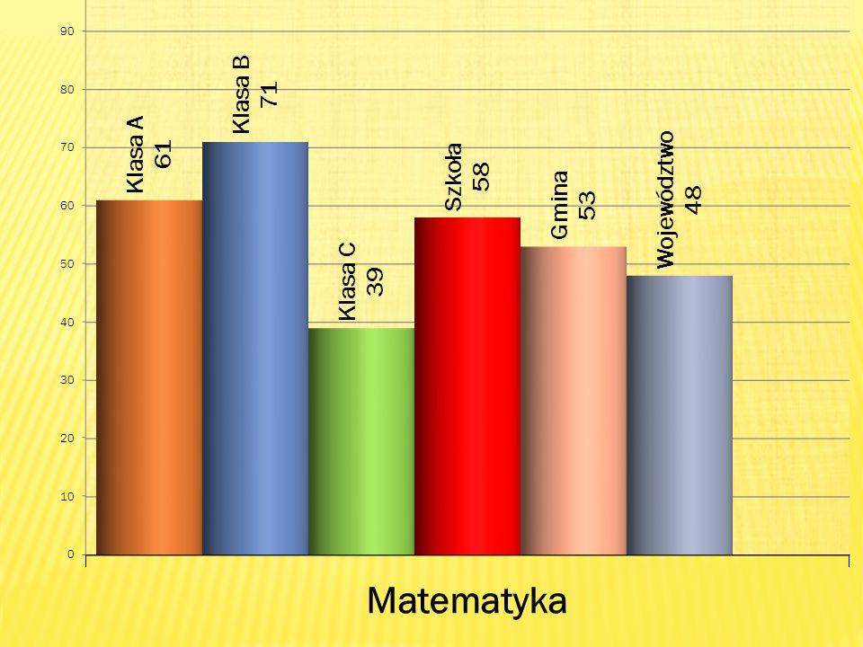 Matematyka( max.