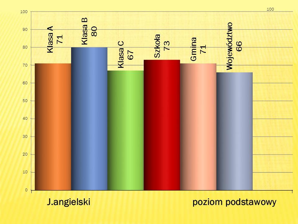 Język angielski, poziom rozszerzony ( max.