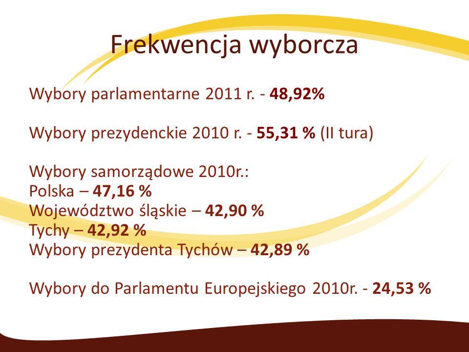 Frekwencja wyborcza Wybory parlamentarne 2011 r. - 48,92% Wybory prezydenckie 2010 r. - 55,31 % (II tura) Wybory samorządowe 2010r.: Polska – 47,16 %