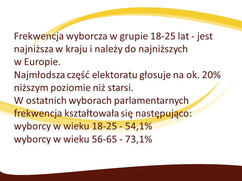 Frekwencja wyborcza w grupie 18-25 lat - jest najniższa w kraju i należy do najniższych w Europie. Najmłodsza część elektoratu głosuje na ok. 20% niżs