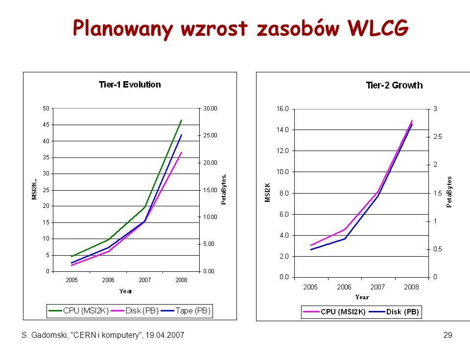 S. Gadomski, CERN i komputery , 19.04.200729 Planowany wzrost zasobów WLCG