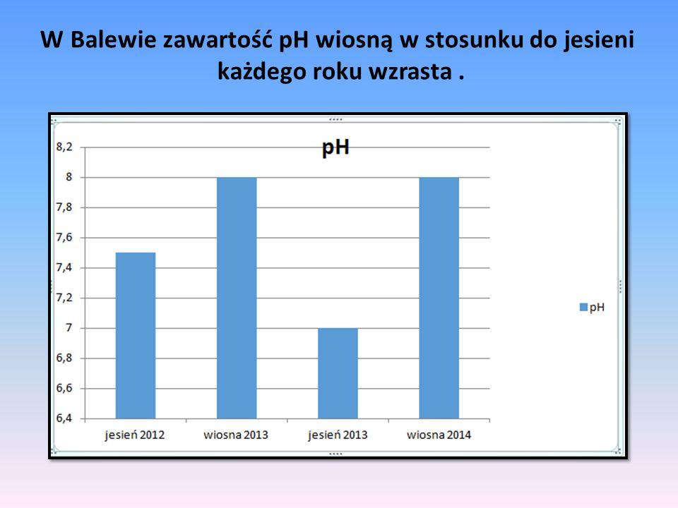 W Balewie zawartość pH wiosną w stosunku do jesieni każdego roku wzrasta.