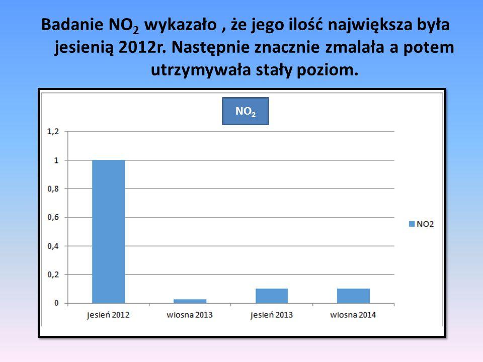 Badanie NO 2 wykazało, że jego ilość największa była jesienią 2012r. Następnie znacznie zmalała a potem utrzymywała stały poziom. NO 2