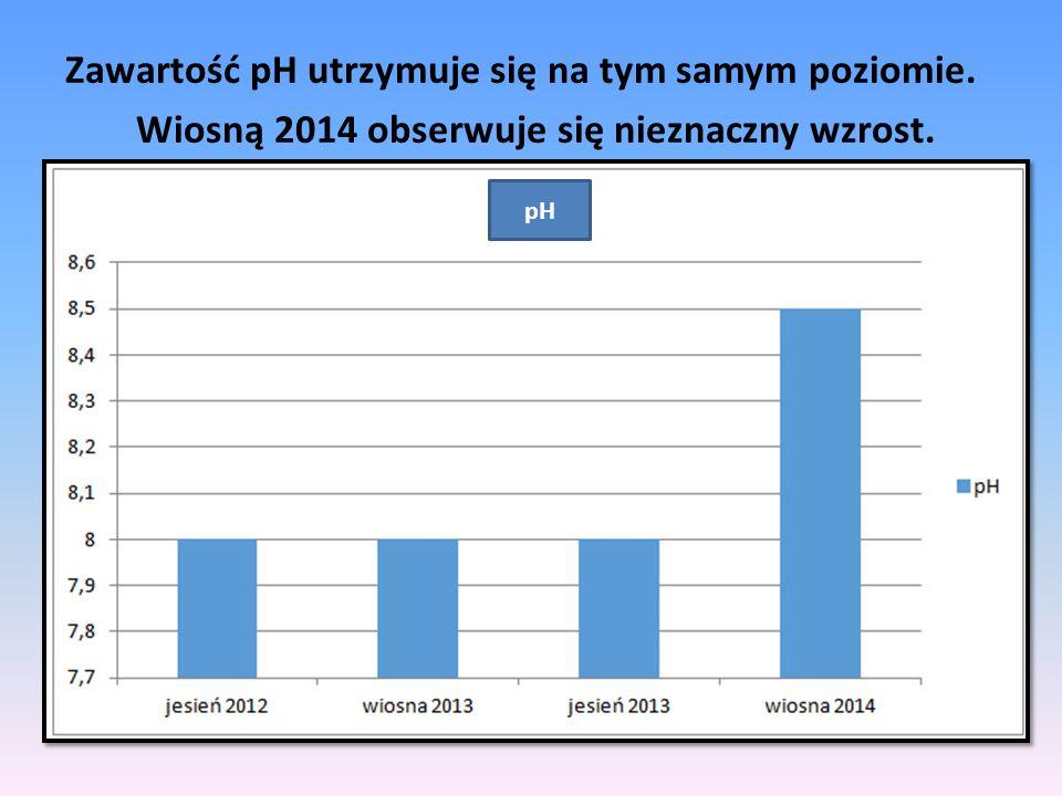 Zawartość pH utrzymuje się na tym samym poziomie. Wiosną 2014 obserwuje się nieznaczny wzrost. pH