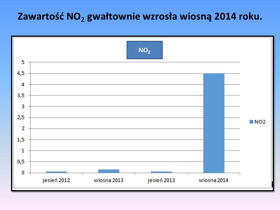 Zawartość NO 2 gwałtownie wzrosła wiosną 2014 roku. NO 2