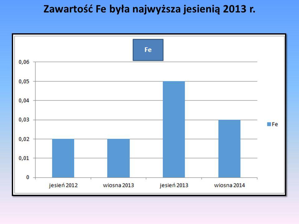 Zawartość Fe była najwyższa jesienią 2013 r. Fe