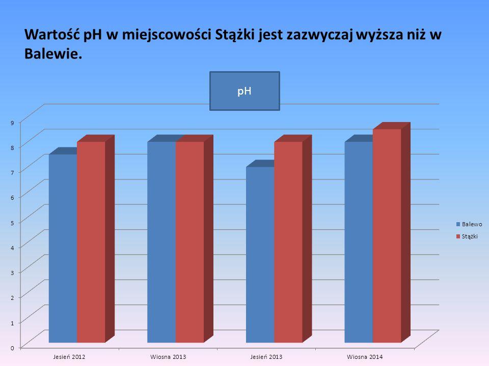 pH Wartość pH w miejscowości Stążki jest zazwyczaj wyższa niż w Balewie.