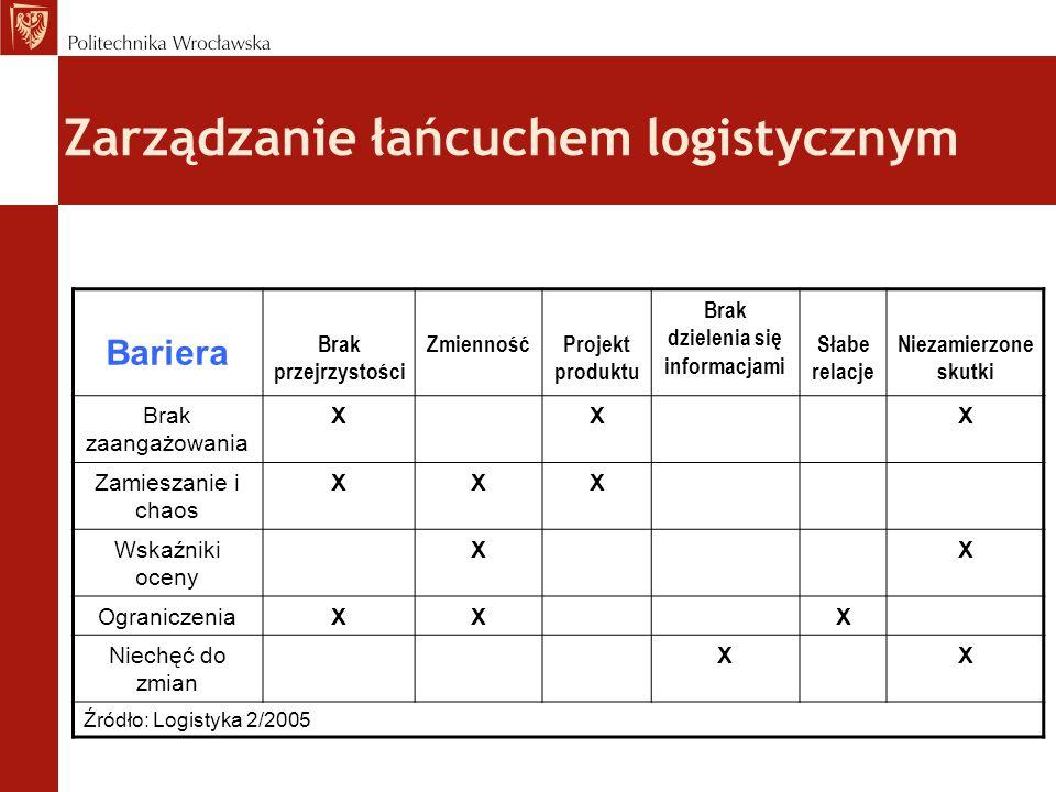 Bariera Brak przejrzystości ZmiennośćProjekt produktu Brak dzielenia się informacjami Słabe relacje Niezamierzone skutki Brak zaangażowania XXX Zamies