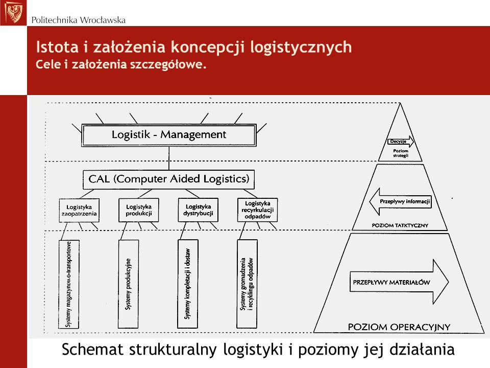 Istota i założenia koncepcji logistycznych Cele i założenia szczegółowe. Schemat strukturalny logistyki i poziomy jej działania