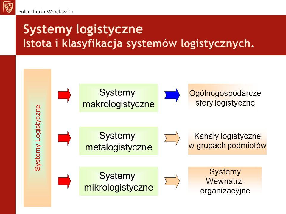 Systemy logistyczne Istota i klasyfikacja systemów logistycznych. Systemy makrologistyczne Systemy metalogistyczne Systemy mikrologistyczne Ogólnogosp
