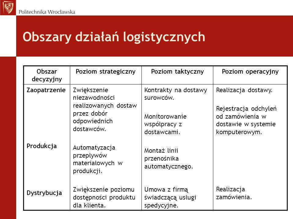 Obszary działań logistycznych Obszar decyzyjny Poziom strategicznyPoziom taktycznyPoziom operacyjny Zaopatrzenie Produkcja Dystrybucja Zwiększenie nie
