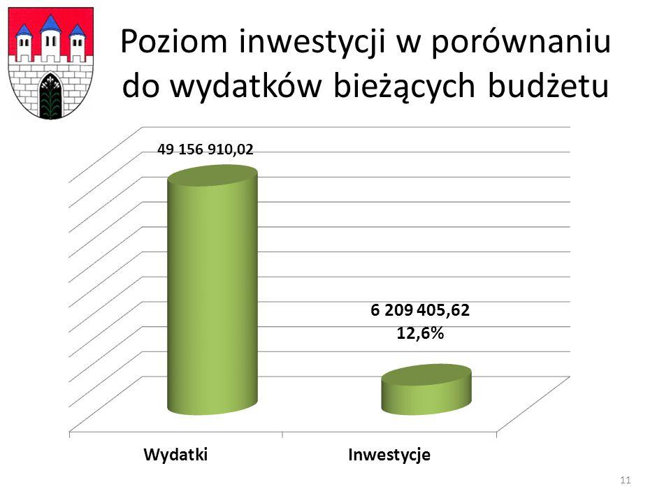 Poziom inwestycji w porównaniu do wydatków bieżących budżetu 11