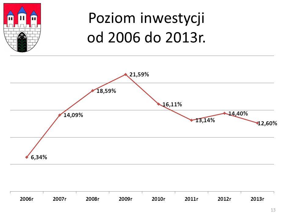 Poziom inwestycji od 2006 do 2013r. 13
