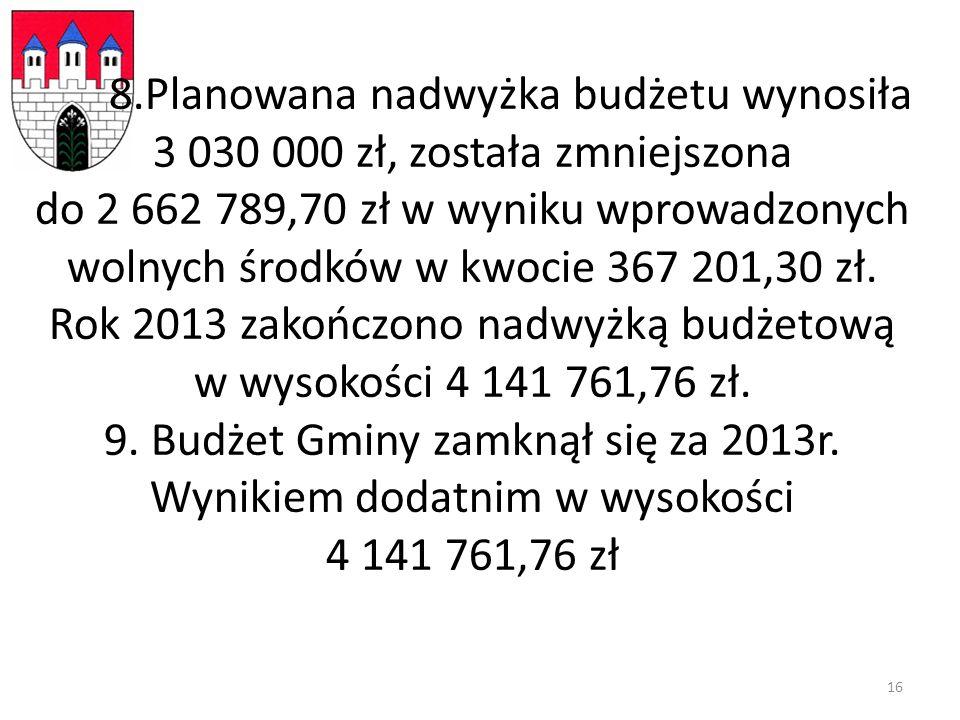 8.Planowana nadwyżka budżetu wynosiła 3 030 000 zł, została zmniejszona do 2 662 789,70 zł w wyniku wprowadzonych wolnych środków w kwocie 367 201,30 zł.