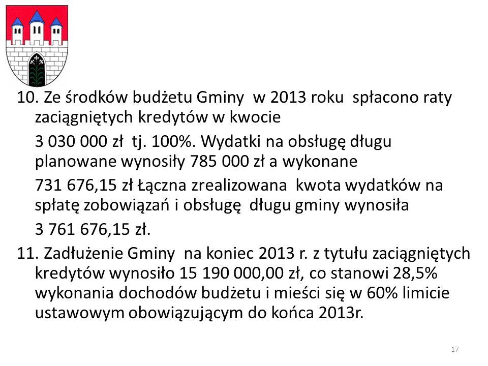 10. Ze środków budżetu Gminy w 2013 roku spłacono raty zaciągniętych kredytów w kwocie 3 030 000 zł tj. 100%. Wydatki na obsługę długu planowane wynos