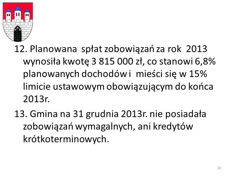 12. Planowana spłat zobowiązań za rok 2013 wynosiła kwotę 3 815 000 zł, co stanowi 6,8% planowanych dochodów i mieści się w 15% limicie ustawowym obow