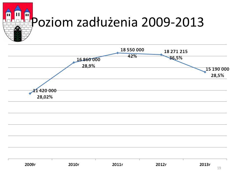 Poziom zadłużenia 2009-2013 19