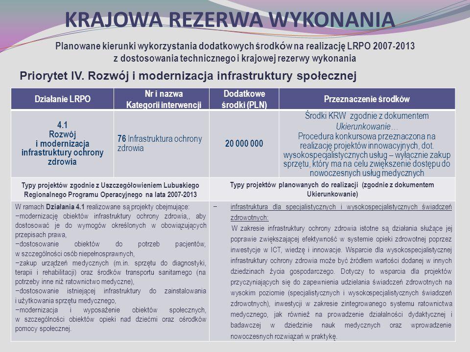 KRAJOWA REZERWA WYKONANIA Planowane kierunki wykorzystania dodatkowych środk ó w na realizację LRPO 2007-2013 z dostosowania technicznego i krajowej rezerwy wykonania Priorytet IV.