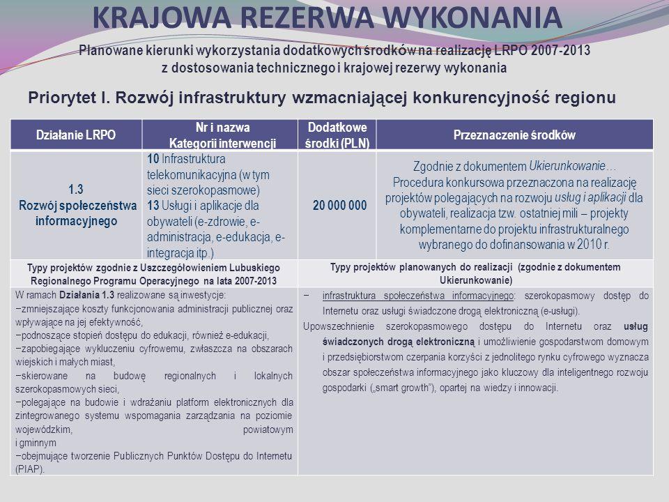 KRAJOWA REZERWA WYKONANIA Planowane kierunki wykorzystania dodatkowych środk ó w na realizację LRPO 2007-2013 z dostosowania technicznego i krajowej rezerwy wykonania Priorytet I.