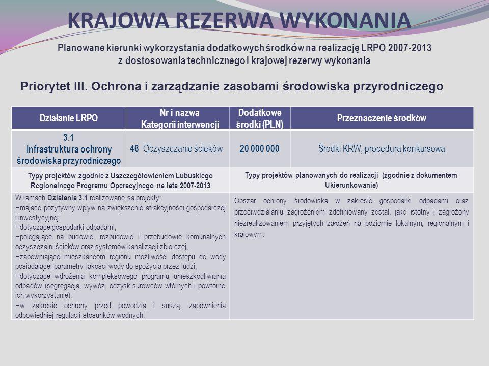 KRAJOWA REZERWA WYKONANIA Planowane kierunki wykorzystania dodatkowych środk ó w na realizację LRPO 2007-2013 z dostosowania technicznego i krajowej rezerwy wykonania Priorytet III.