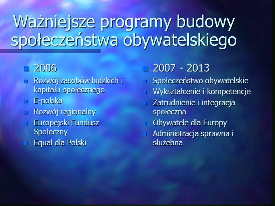 Ważniejsze programy budowy społeczeństwa obywatelskiego n 2006 n Rozwój zasobów ludzkich i kapitału społecznego n E-polska n Rozwój regionalny n Europ
