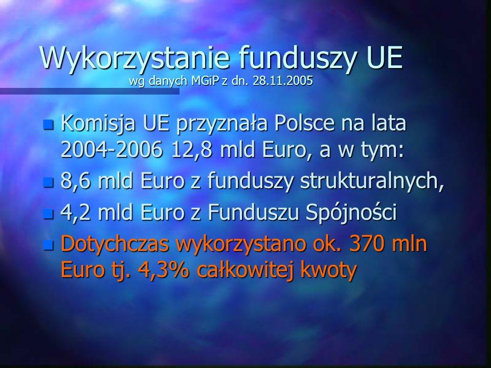 Wykorzystanie funduszy UE wg danych MGiP z dn. 28.11.2005 n Komisja UE przyznała Polsce na lata 2004-2006 12,8 mld Euro, a w tym: n 8,6 mld Euro z fun
